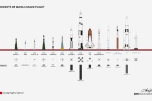 Rocket, Space shuttle, Infographics, Simple background, Technology
