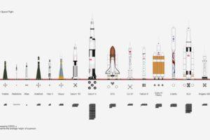 NASA, Space, Rockets, Infographics