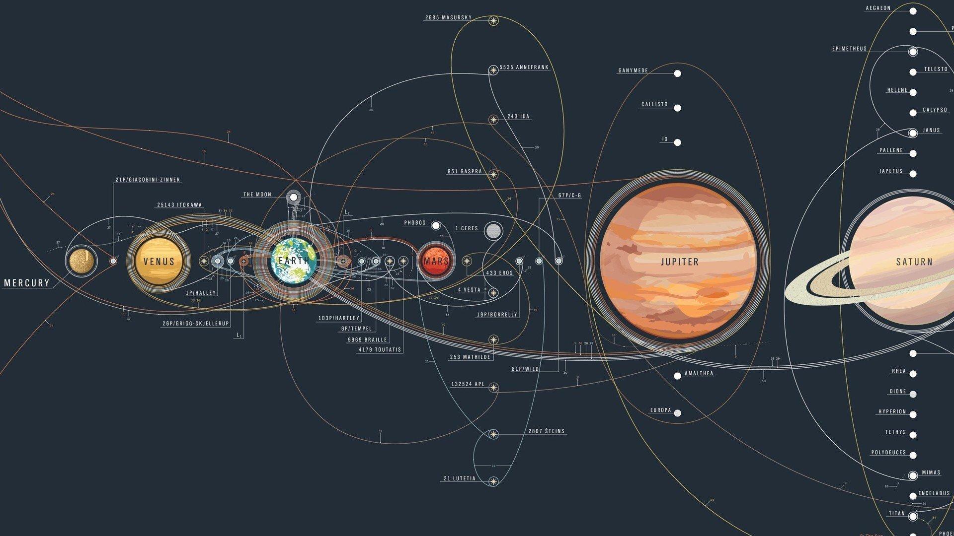 Space Solar System Mercury Venus Earth Satellite Moon
