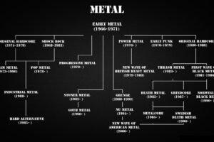 metal, Metal music