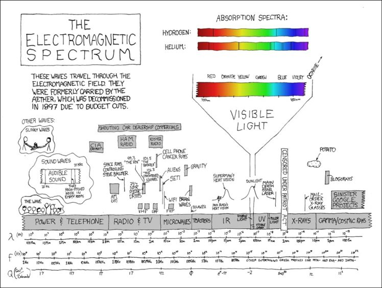 electromagnetic spectrum Xkcd Infographics Diagrams HD Wallpapers