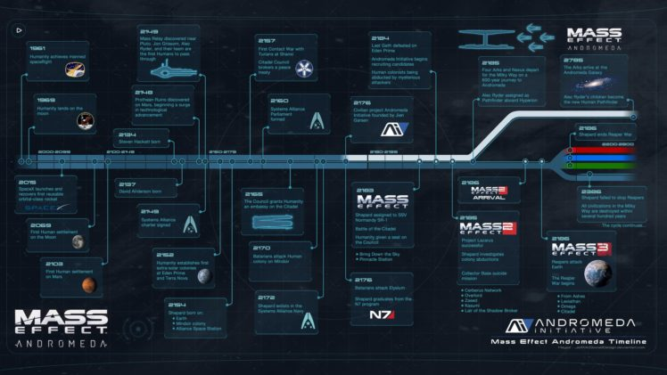 Mass Effect, Mass Effect: Andromeda, Andromeda Initiative, Mass Effect 2, Mass Effect 3 HD Wallpaper Desktop Background