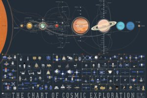 space, Exploration, Map, Spacemap