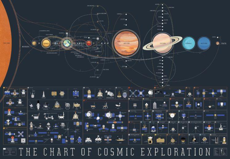 space, Exploration, Map, Spacemap HD Wallpaper Desktop Background