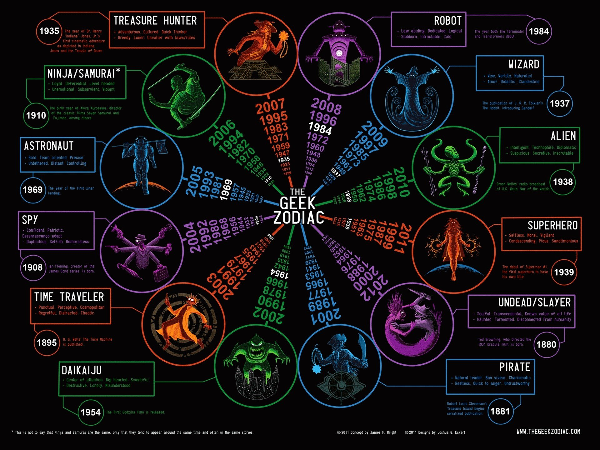 Zodiac Geek Hd Wallpapers Desktop And Mobile Images Photos