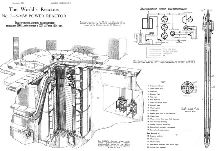 technology  russian  electricity  nuclear  diagrams hd wallpapers    desktop and mobile images