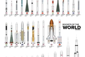 white background, Rockets, Spaceship, World, USA, Russia, China, UK, France, Japan, USSR, Flag, Evolution, Infographics