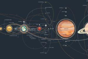 space, Solar System, Mercury, Venus, Earth, Satellite, Moon, Mars, Jupiter, Saturn
